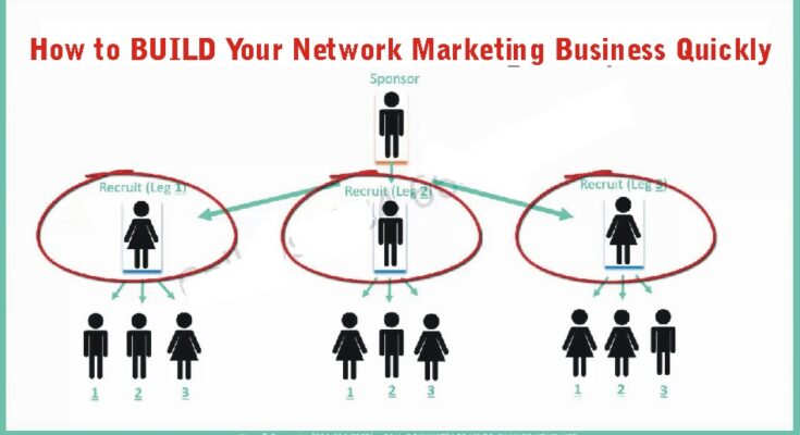 how to build your network marketing business quickly