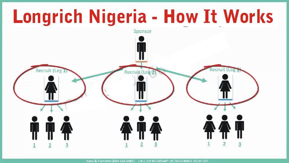 longrich nigeria how it works